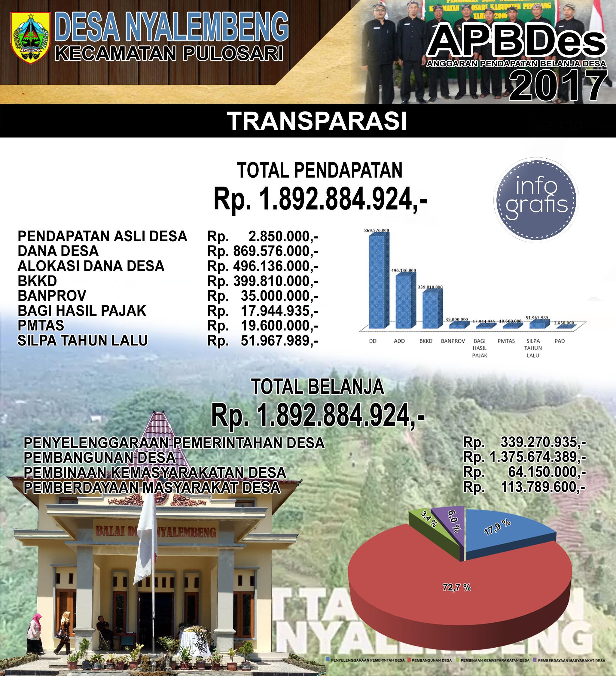 Info Grafis Desa Nyalembeng